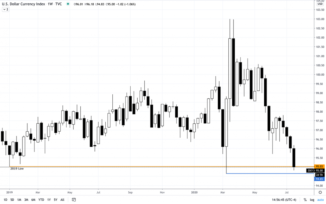 DXY July 22, 2020